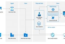 Photo of Powering a data-driven culture with a modern BI data stack