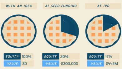 Photo of 3 WAYS TO GET PRE-SEED FUNDING FOR START-UP