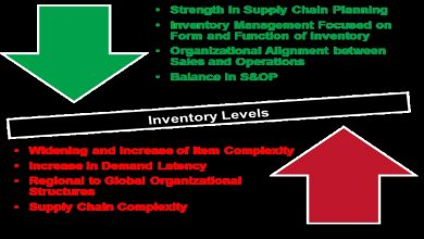 Photo of What Are the Most Common Misconceptions People Have About Managing Inventory?